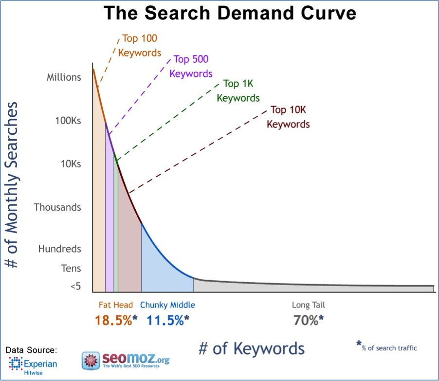 real estate keyword research